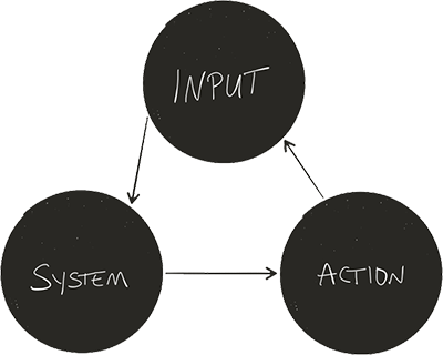 Input-System-Action Process